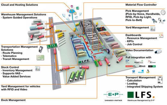 PROWARE-BüroWARE Anbindung an Warehouse Logistics realisiert